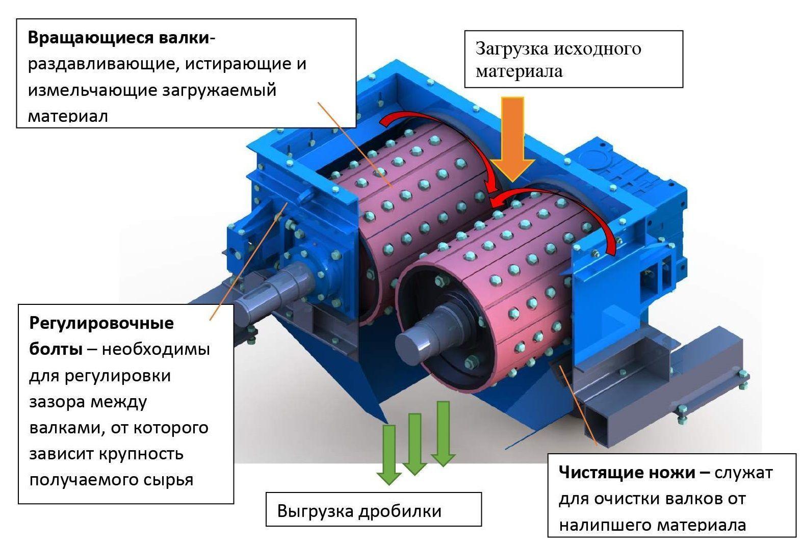 Телефон расчеты расхода э-энергии конусных дробилок цемент куплю