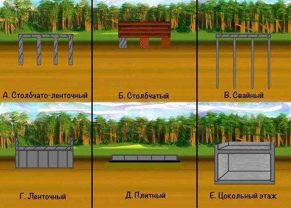 Виды фундамента для туалета