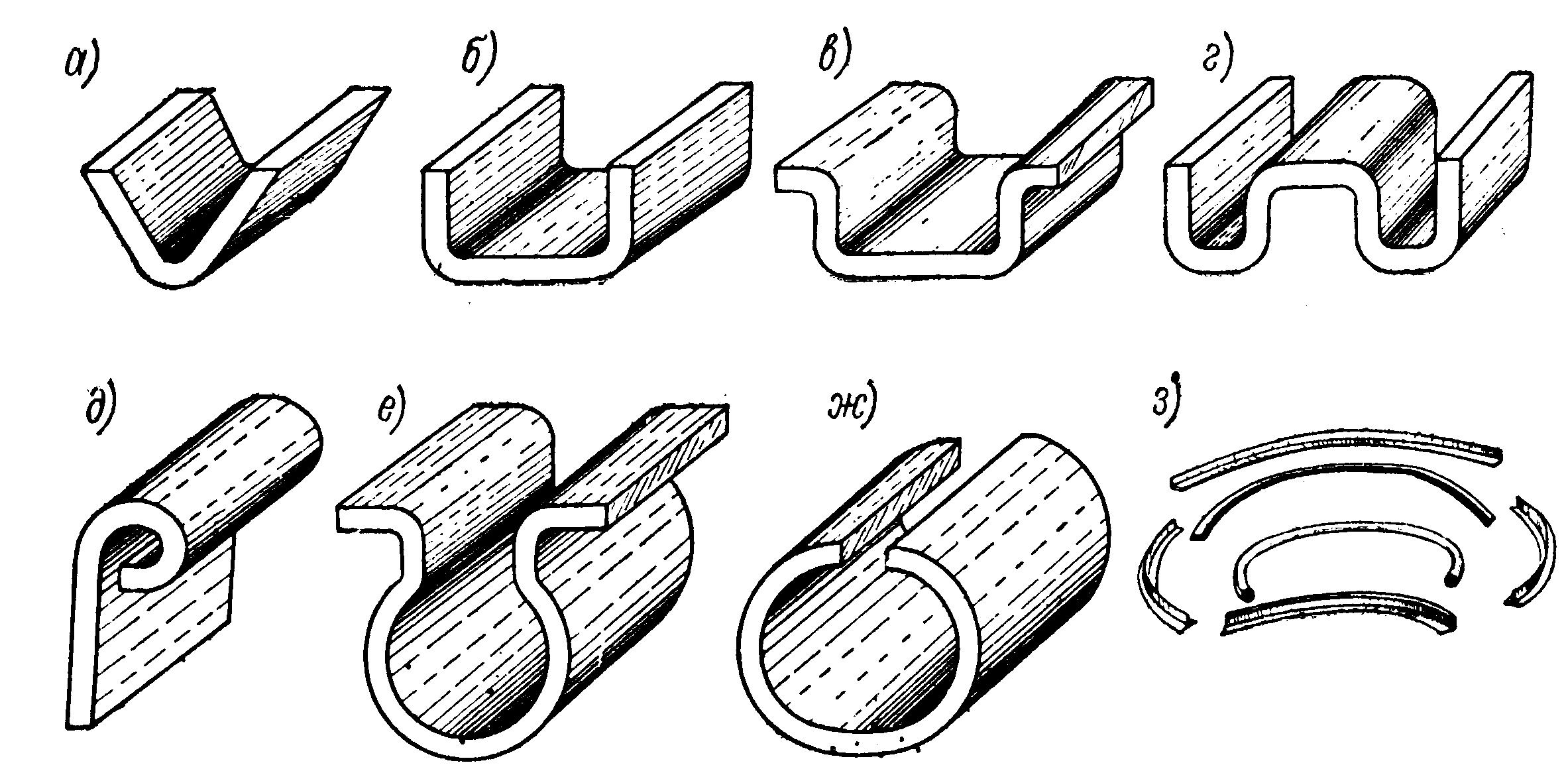 Виды гибок Одноугловая или V -образная (рис.1 а) - двуугловая  или U- образная  (рис.1 б ) - многоугловая  (рис.1 в, г); - криволинейная  (рис.1 д, е, з) и позволяющая получать изделия типа труб (рис.1 ж)