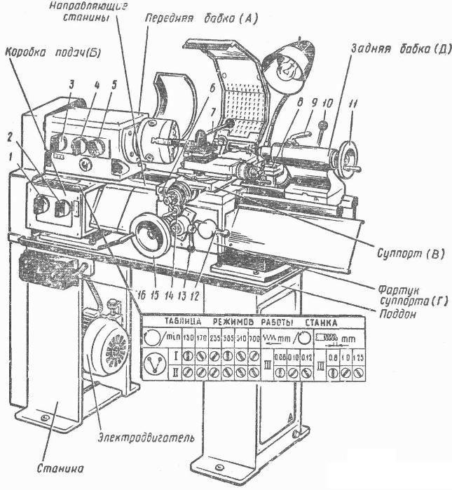 школьный станок ТВ-4 - чертеж