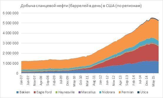 детальнее функциях объем добычи сланцевой нефти в сша рынке