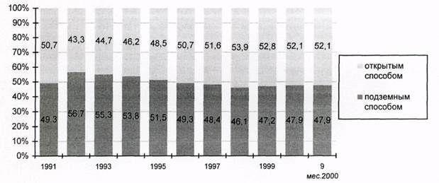 Добыча угля по акционерным обществам и компаниям Кузбасса