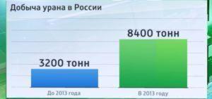 Добыча урана в России