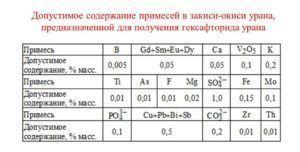 Допустимое содержание примесей в закиси и окиси урана