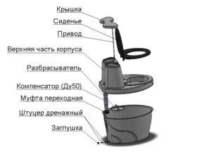 Комплектация торфяного туалета Rostok