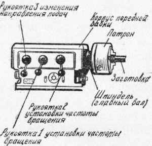 Коробка подач токарного станка