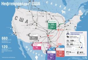 Нефтепроводы США