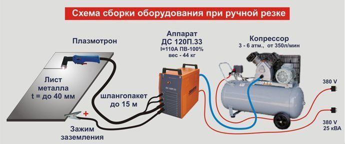 Оборудование для газоплазменной резки