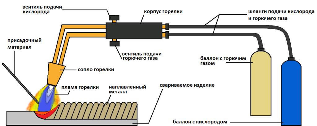 Принцип газовой сварки
