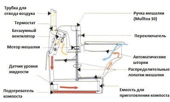 Принцип работы електрического биотуалета