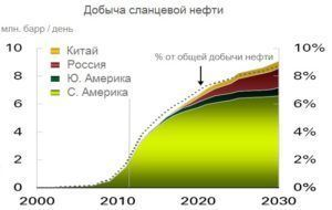 Прогноз добычи сланцевой нефти