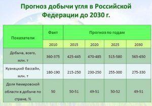 Прогноз добычи угля в РФ