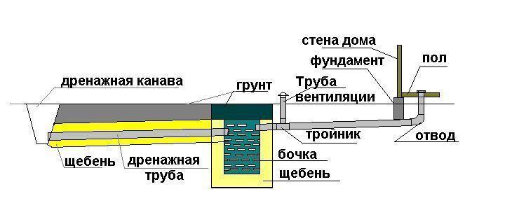 Простая водоотводящая канализация для дачи