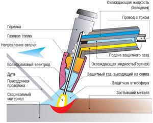 Процесс газоплазменной резки