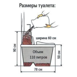 Размеры биотуалета Kekkila Ecomatic