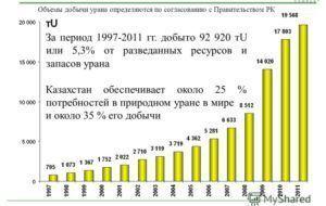 Рост добычи урана в Казахстане