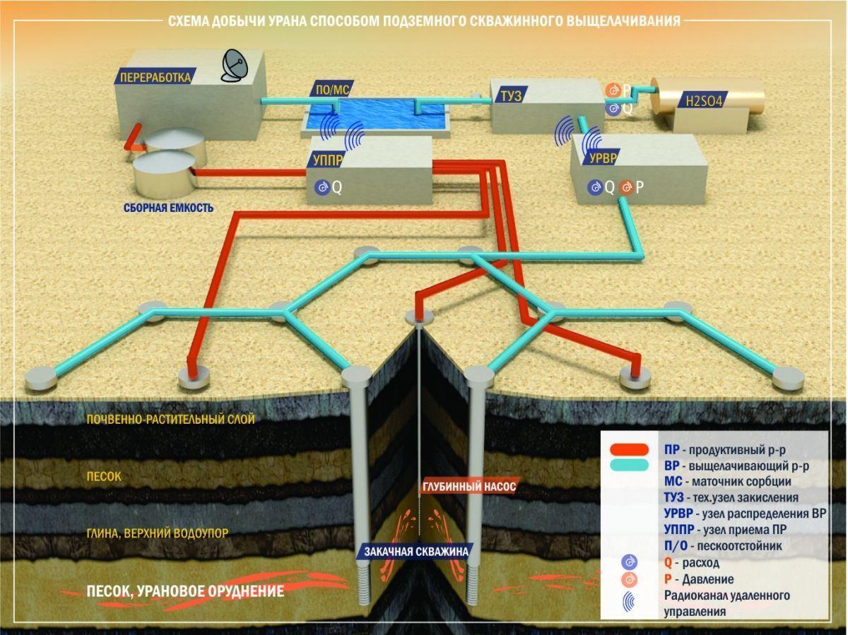 Схема добычи урана методом подземного (скважинного) выщелачивания