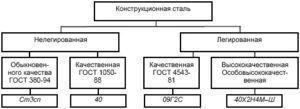 Схема классификации сталей по химическому составу