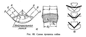 Схема процесса гибки