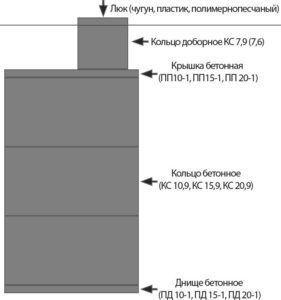Схема выгребной ямы из железобетонных колец