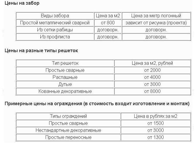 Стоимость сварки и изготовления металлоконструкций