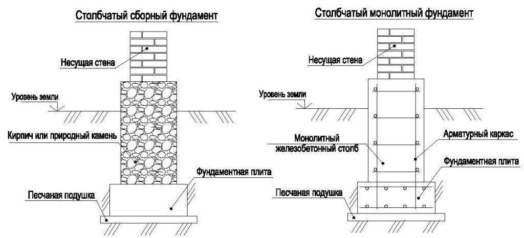 Как сделать фундамент столбчатого типа