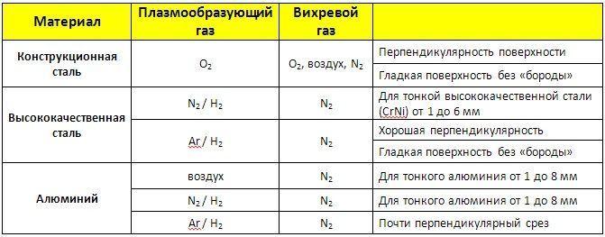Таблица совместимости газов и металлов