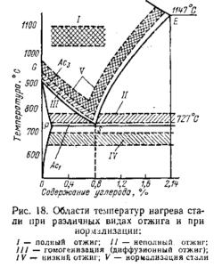 Термообработка металла от отжига до нормализации