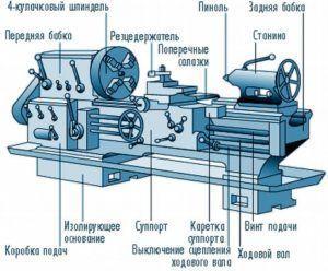 Устройство токарного станка по металлу