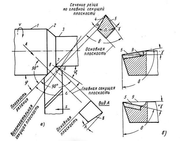 Угол заточки токарного резца