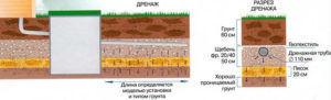 Установка септика в песчаный грунт