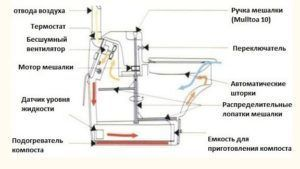 Устройство биотуалета