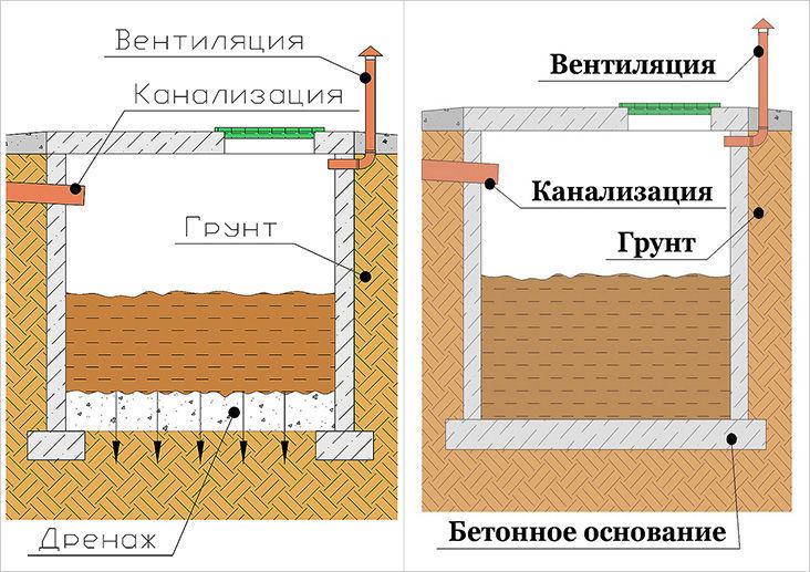 Виды кирпичных выгребных ям