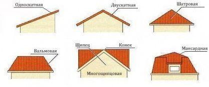 Виды крыш для хозблока