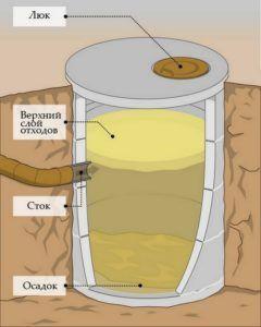 Выгребная яма из бетонных колец с дном