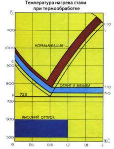 Закалка стали (график)
