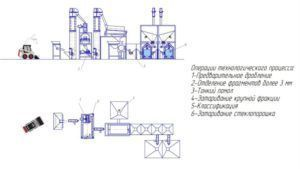 Агрегат серии АПД для переработки стеклотары