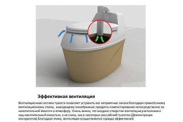 Биотуалет Piteco 505 оснащён очень хорошей вентиляцией