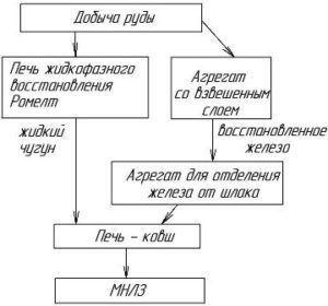 Бизнес план по производству металлургического мини завода