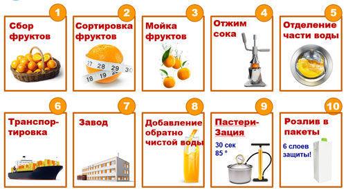Этапы производства фруктовых соков