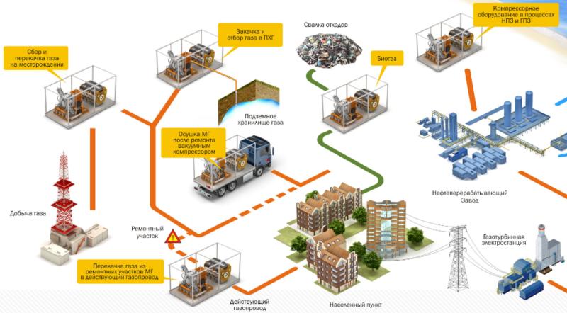Компрессорное технологическое оборудование газового комплекса