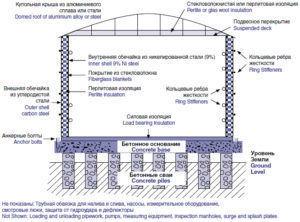 Конструкция типового надземного резервуара СПГ