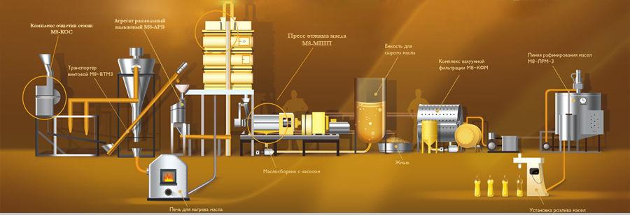 Мини завод по отжиму растительного масла