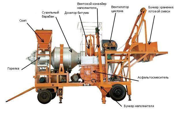 Мобильный мини завод его конструкция