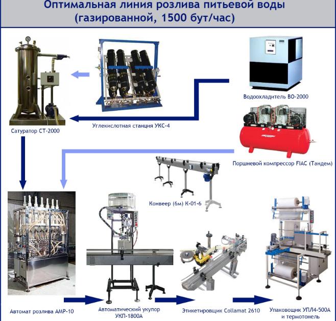 Пивное оборудование для розлива пива в Челябинске