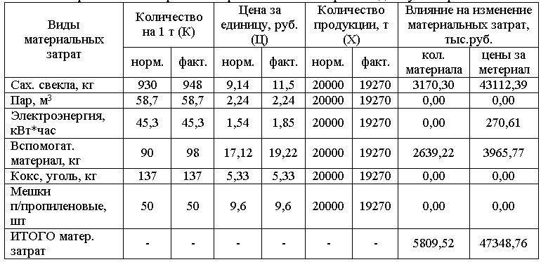 Оценка финансовых результатов по производству сахара