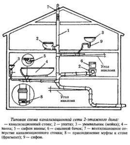 Устройство канализации из бетонных колец схема