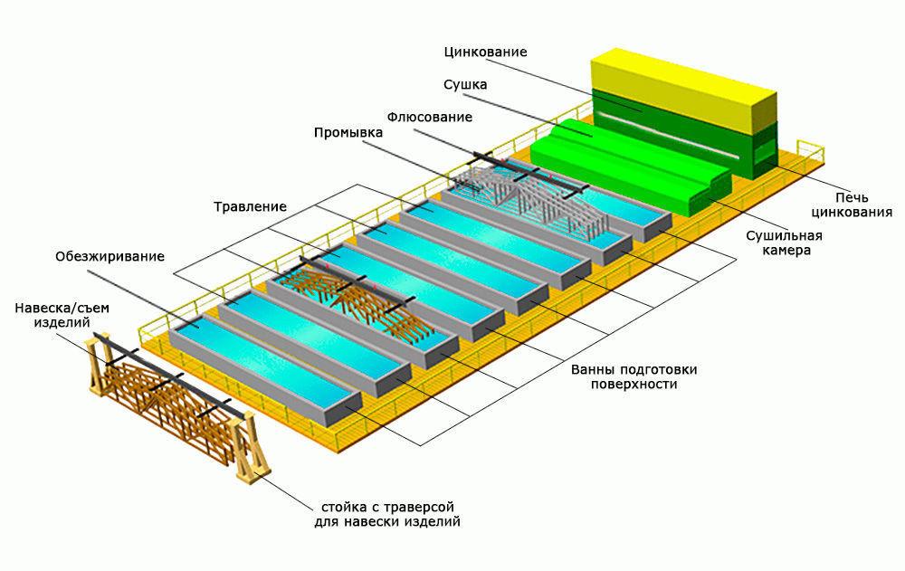 Поэтапная схема расположения элементов и ванн для цинкования металла