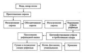 Правильный подход по организации мини завода по производству сахара