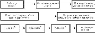 Процесс производства сигареты